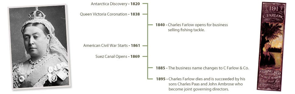 Farlows history in the 1800s