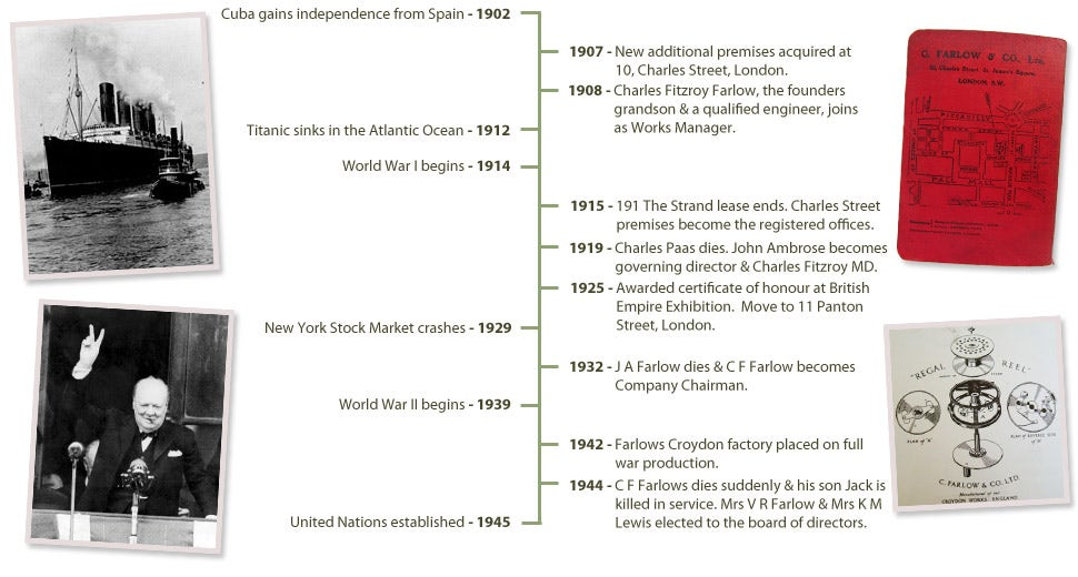 Farlows history 1900 to 1949