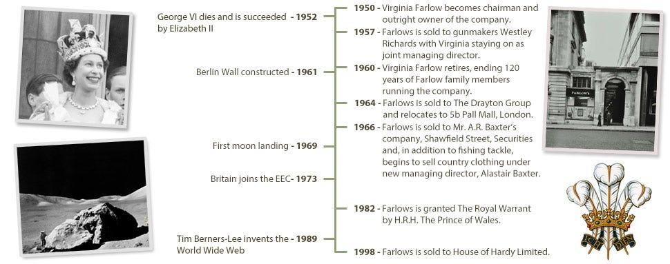 Farlows history 1950 to 1999
